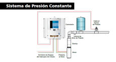 Sistemas de bombeo de agua presión constante, velocidad variable.